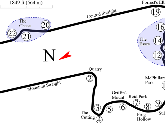 Mount Panorama Bathurst - Tracklayout